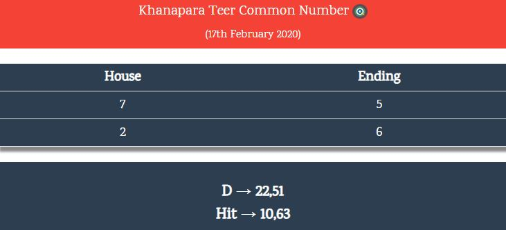 Khanapara teer common number today 17-02-2020